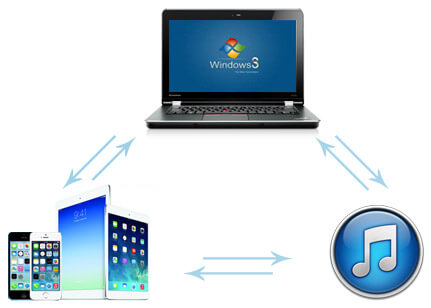 Tenorshare iphone data recovery mac