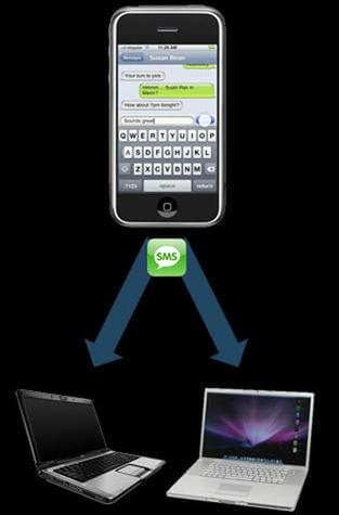 transfer sms text from iphone to computer